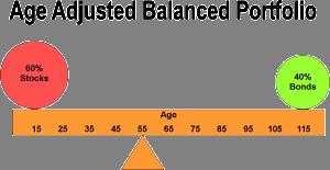 Balanced Bonds with Title